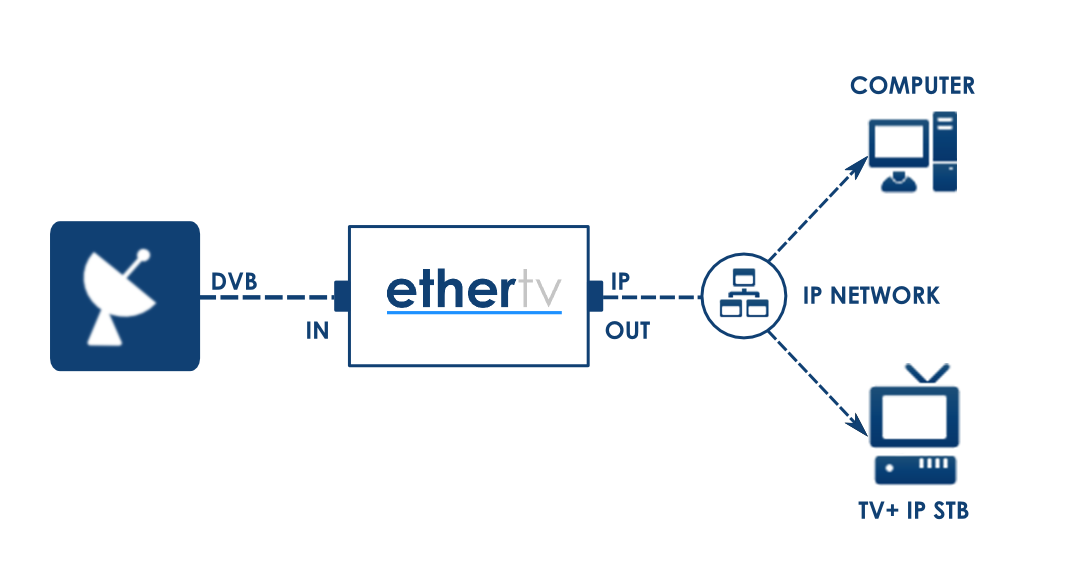 EtherTV architecture