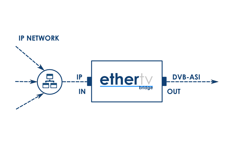 EtherTV Bridge architecture