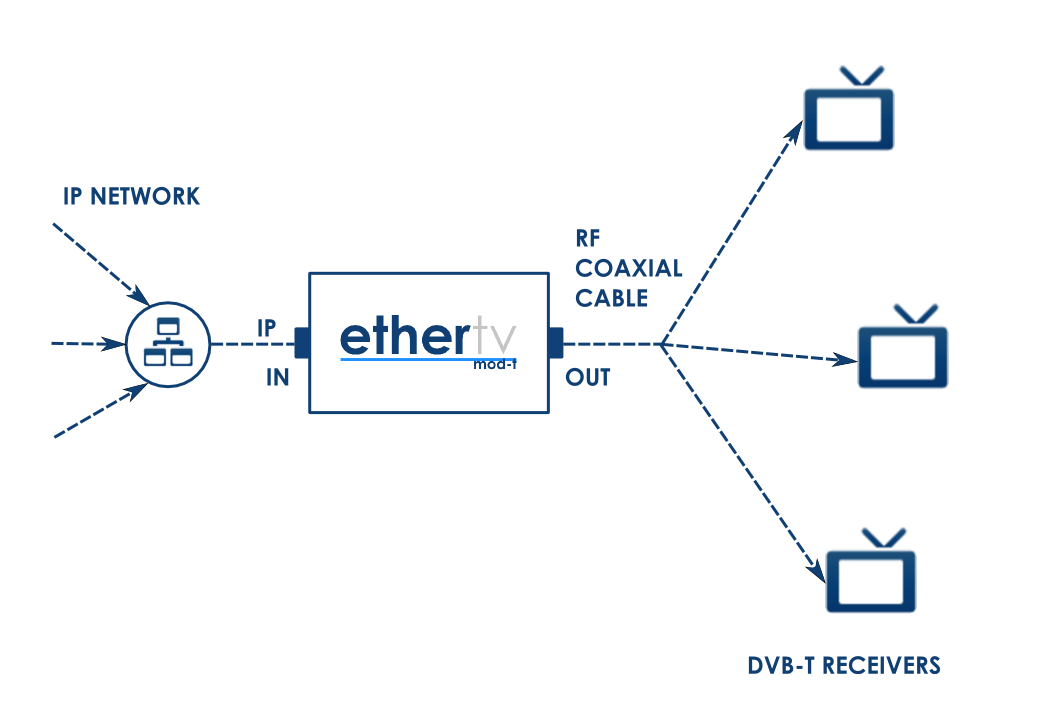 EtherTV Mod-T architecture